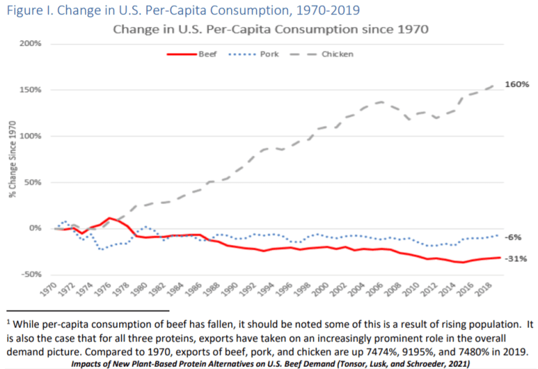 Per capita consumption of chicken compared to other meats