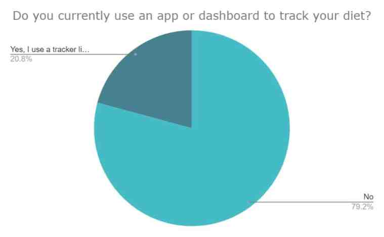 Do you currently use an app or dashboard to track your diet? Longevity Advice survey question