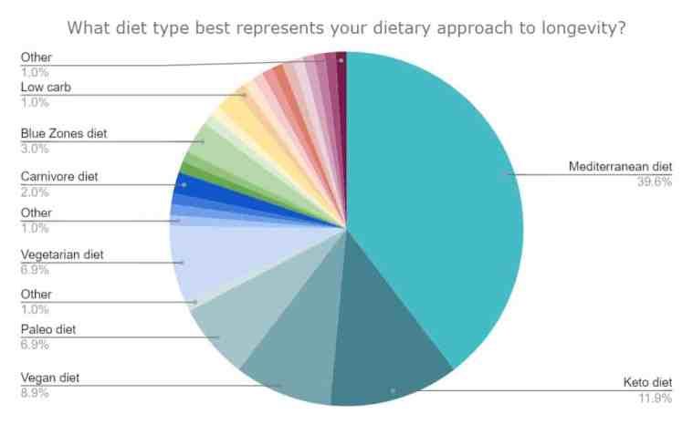 What diet type best represents your dietary approach to longevity? Pie graph for Longevity Advice original survey.