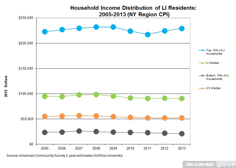 Household Income Distribution - Long Island Index