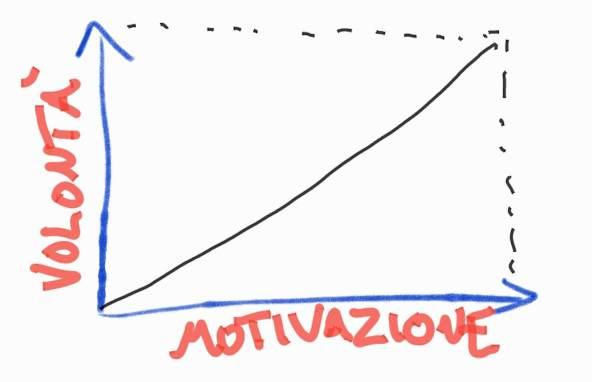 Perché è Totalmente Inutile Aspettare La Motivazione