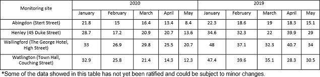 Table showing nitrogen dioxide levels in 2020 and 2019