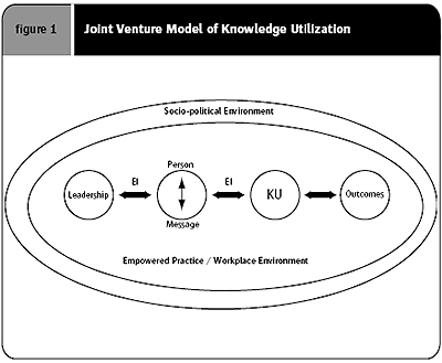The Joint Venture Model of Knowledge Utilization: A Guide
