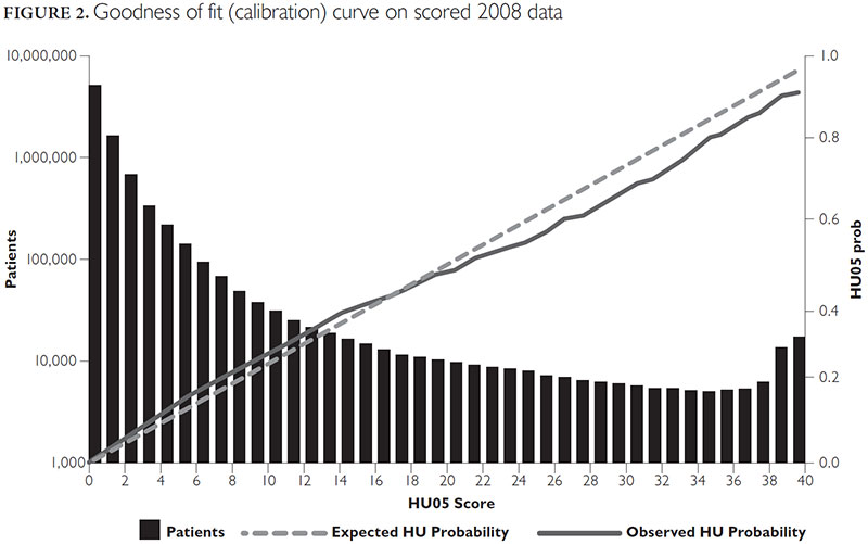 Predicting Patients with High Risk of Becoming High-Cost