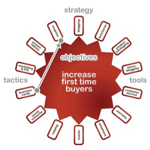 Strategy Safko Wheel