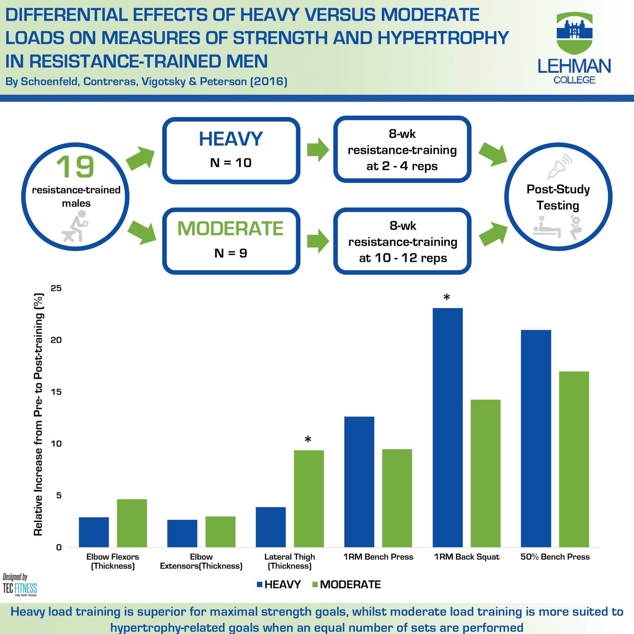 rep range for strength vs hypertrophy