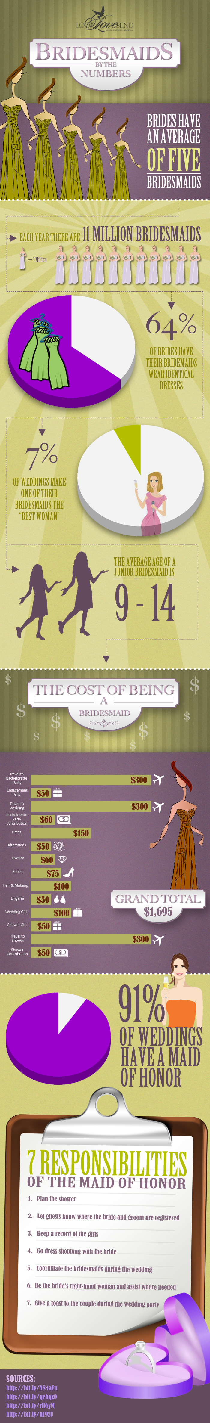 Bridesmaids by the Numbers
