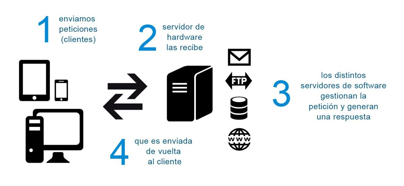 esquema_servidor