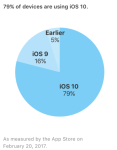 From apple   developer site interesting to compare that pie chart the official android also reports ios adoption up nougat barely rh loopinsight