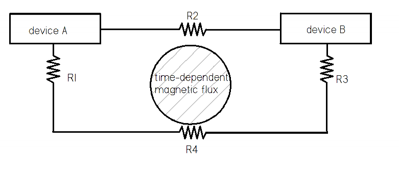 Ground Loop Tutorial