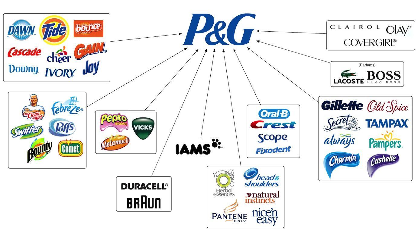 Coty adquiere l nea de productos de belleza de p g por 12 for Top 10 product design companies