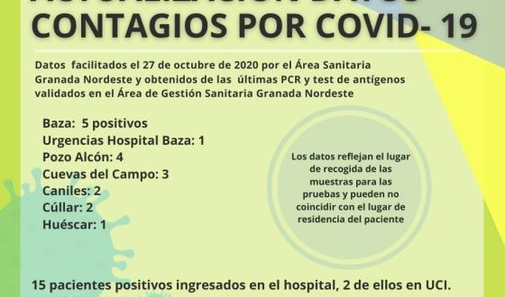 Coronavirus: Pozo Alcón suma 4 nuevos positivos