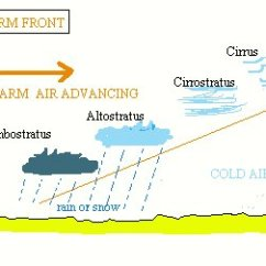 Frontal Rainfall Diagram 4 Prong Twist Lock Plug Wiring Atmosphere Climate Environment Information Programme Rain Falls Along The Front As Long Periods Of Drizzle Or Steady Symbol On A Weather Map For Warm Is Made Up Red Semi Circles