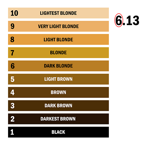 Hair Colour Numbering System L Oreal Professionnel
