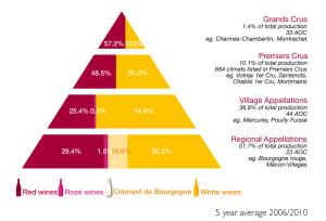 Bourgognes vinklassifikationer