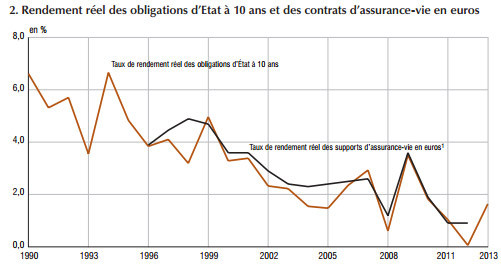 INSEE-2014-obligations-assurances-vie