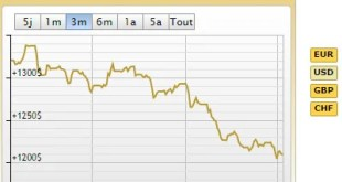 Cours de l'or en USD-septembre 2014