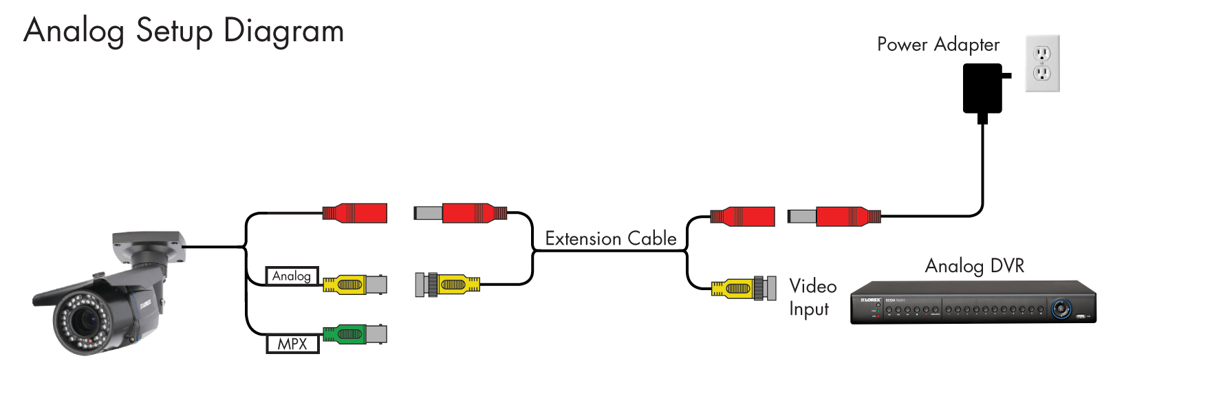 hight resolution of if you are connecting to a 960h analog dvr connect the yellow bnc connector labelled analog to a bnc port on your dvr