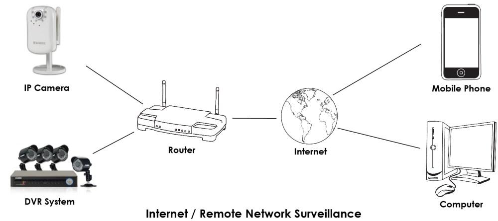 medium resolution of remote network surveillance