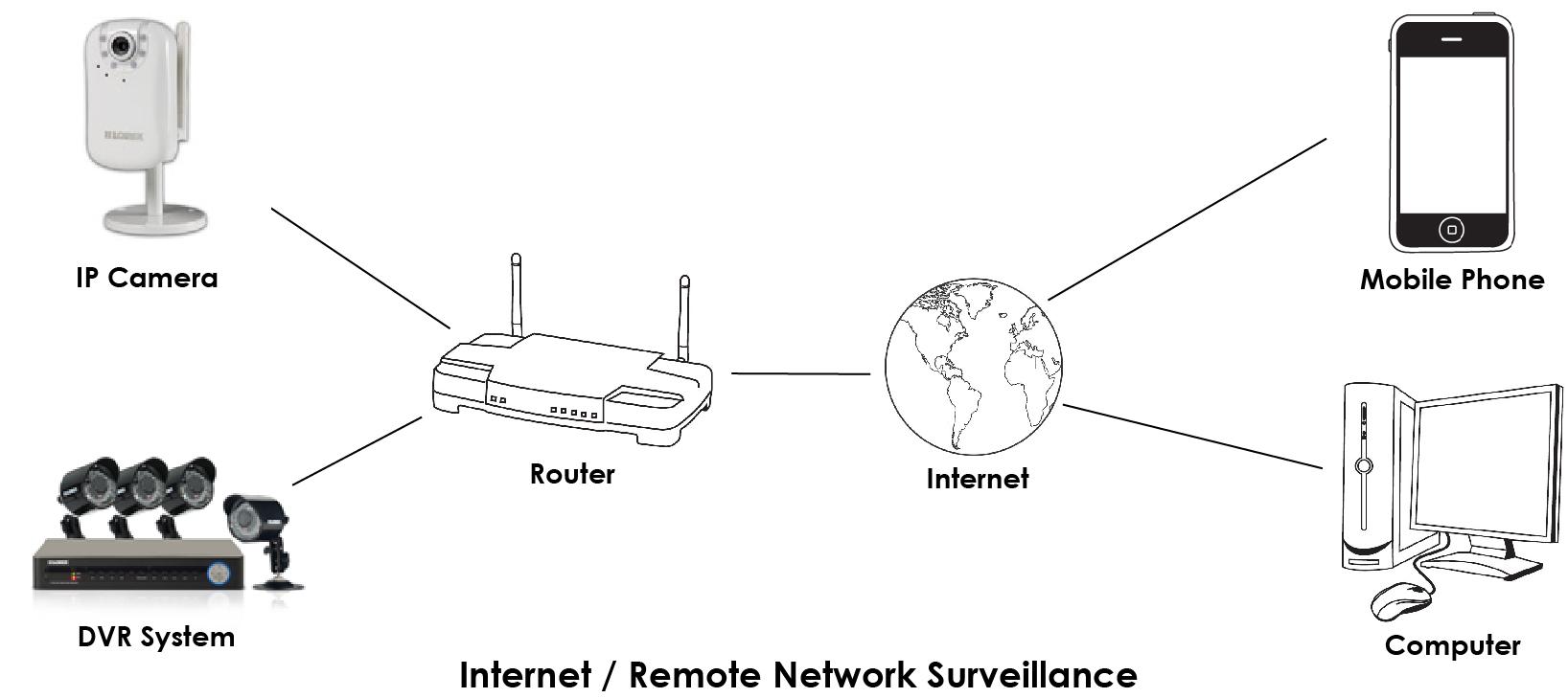 hight resolution of remote network surveillance