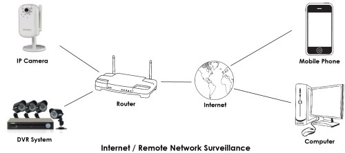 small resolution of remote network surveillance