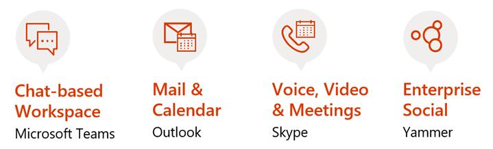 Outlook Groups – Loryan Strant, Office 365 MVP