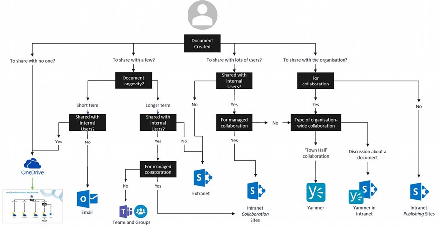 Which Office 365 infographic to use when – Loryan Strant
