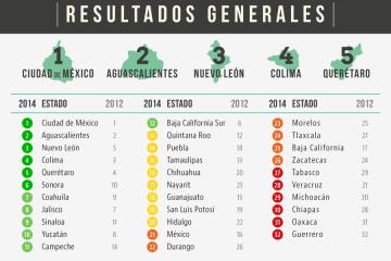 Ranking competitividad 2016 estados mexicanos