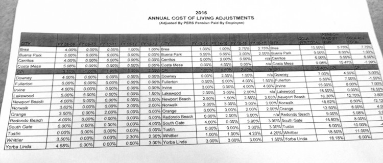 Report obtained by HMG-CN outlining payroll raise data from 16 different cities. Cerritos is third city from the top. The last column on the right is the total amount of raises since '08-'09. The shaded row is the Consumer Price Index, showing a 13.4% increase since '08-'09.