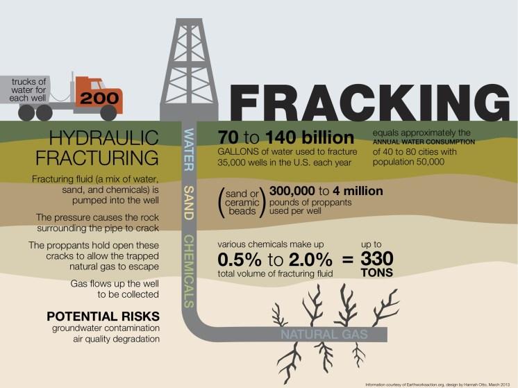 fracking infographic