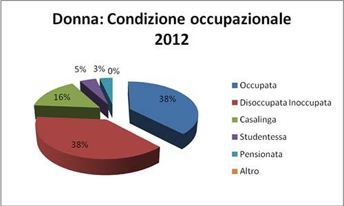 donna-condizione-occupazionale