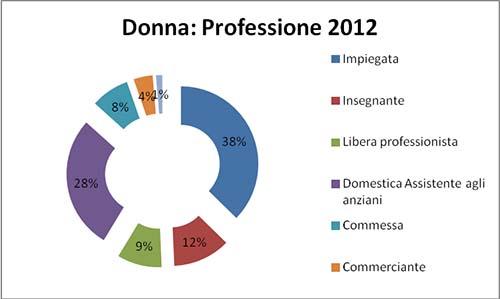 donna-professione