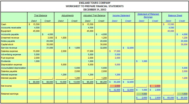 Financial Statement Reporting