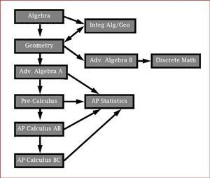 Departments / Mathematics