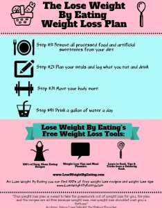 The lose weight by eating plan steps to change your life also how clean diet rh loseweightbyeating