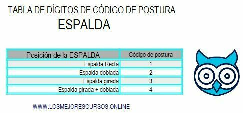 TABLA METODO OWAS ESPALDA