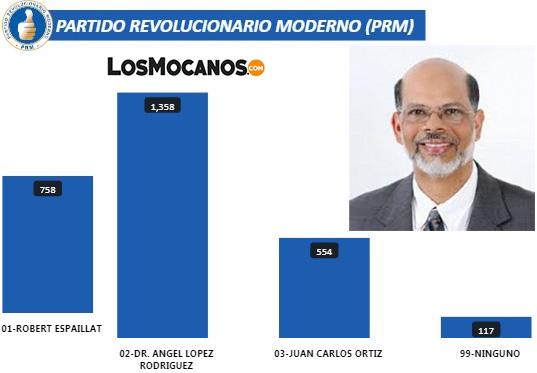 Dr. Ángel López gana candidatura a la alcaldía por el PRM en Moca