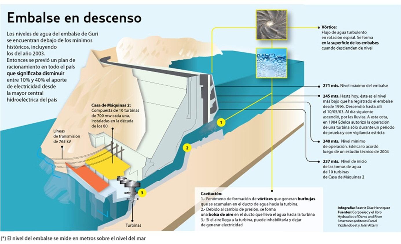 El Colapso Electrico Se Asoma En Venezuela