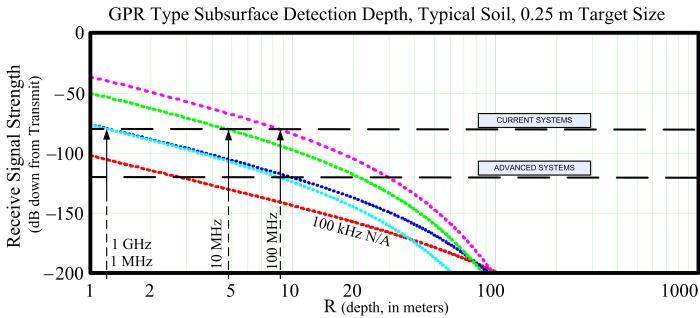 GPR Depth Chart 0.25 m Target