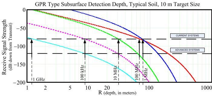GPR Depth Chart 10 m Target