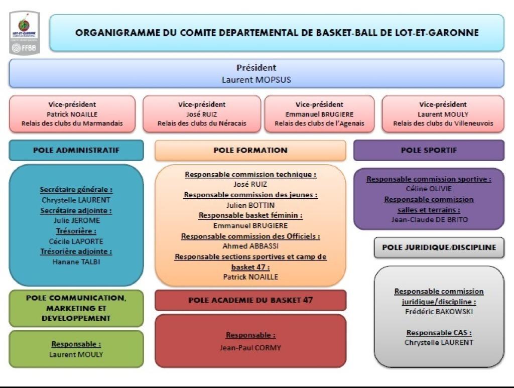 thumbnail of Organigramme du Comité Directeur du 47