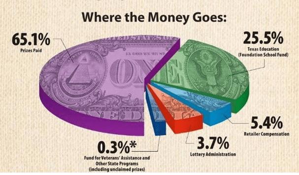 lottery revenue