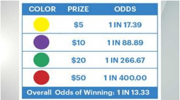 Money Dots Odds and Prizes