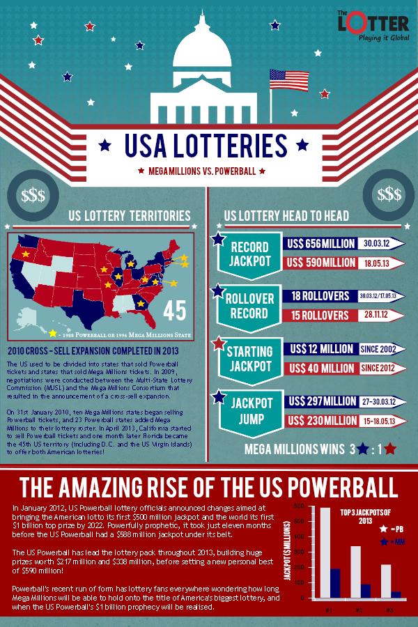 america lotto infographic