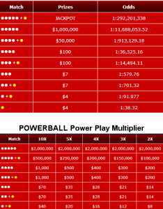 also idaho powerball prizes and odds rh lottostrategies