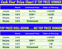 Prize and Odds Chart - LottoStrategies.com