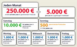 Gewinnübersicht Postcode Lotterie 2017