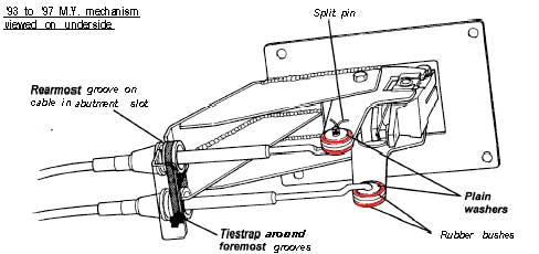 Service manual [How To Install Shifter Mechanism 1995