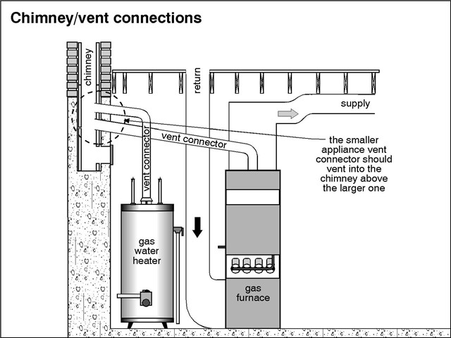 Your Furnace Also Vents Through a Chimney