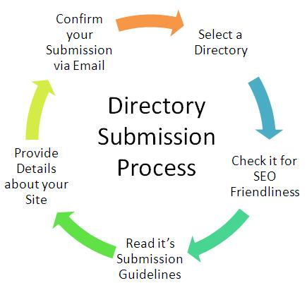 Free 600+ Directory Submission Sites List for Quality Backlinks